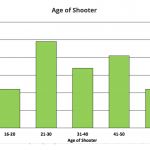 active shooter profile